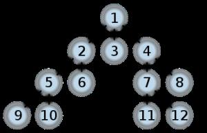 Binary tree, BFS and DFS traversal